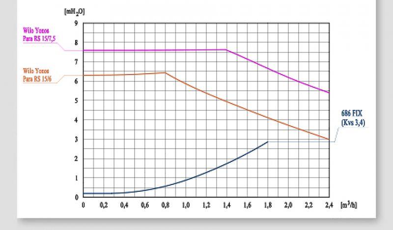 BRV 686 FIX графики