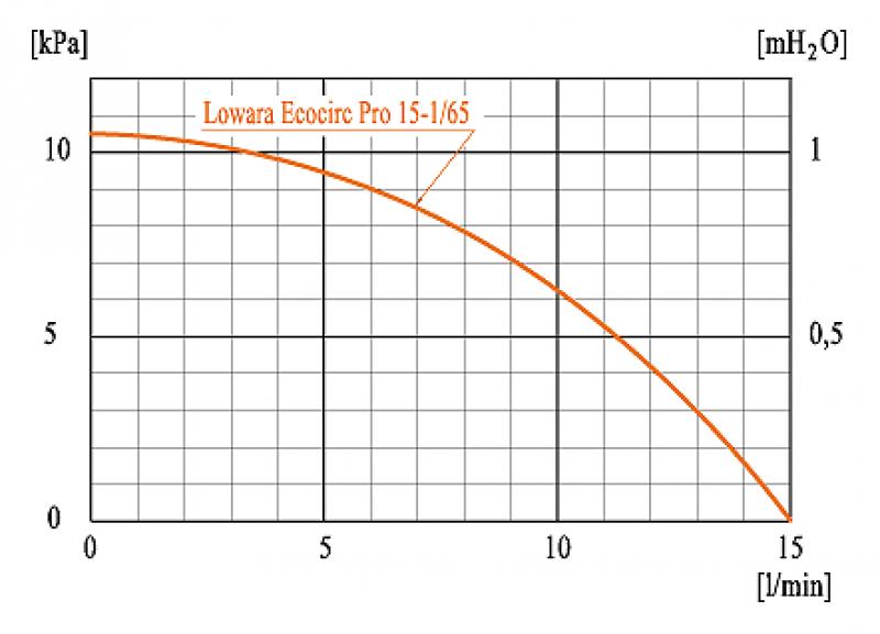 Ecocirc Pro 15-1