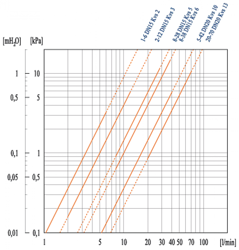 BRV дебитомери диаграма