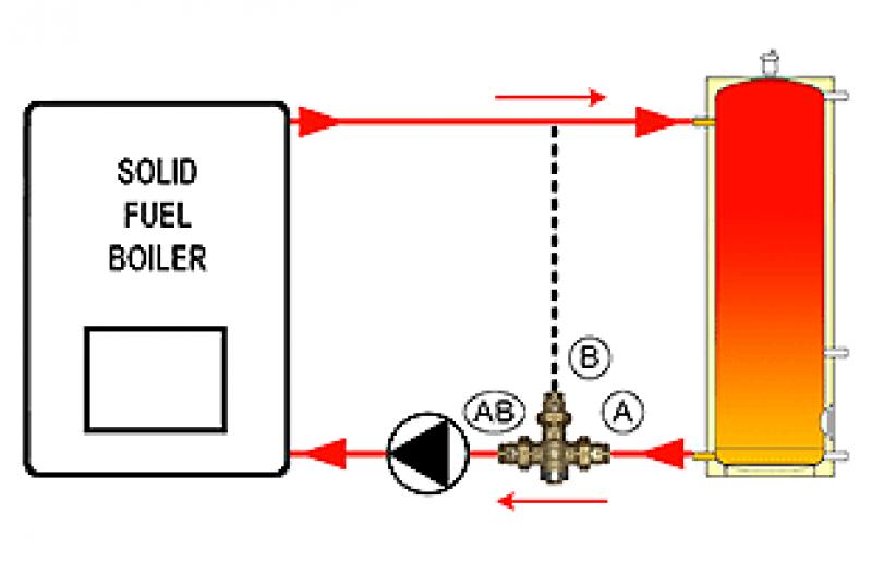 BRV 749 принцип 3
