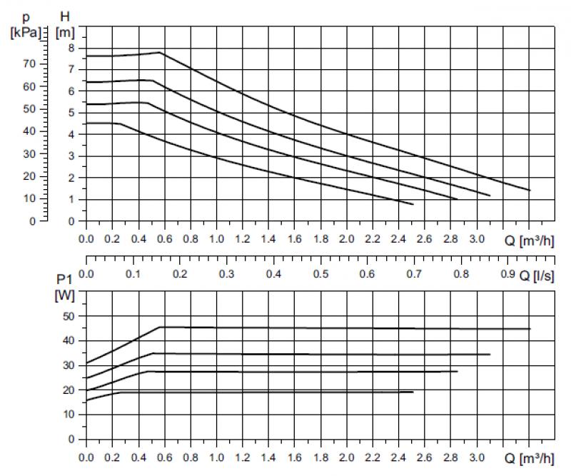 Grundfos UPM3 25-75