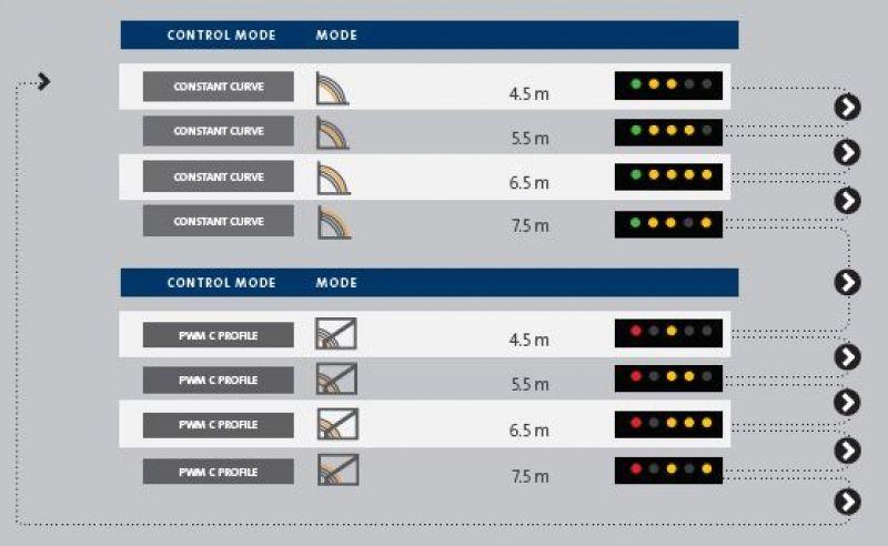 UPM3 SOLAR режими