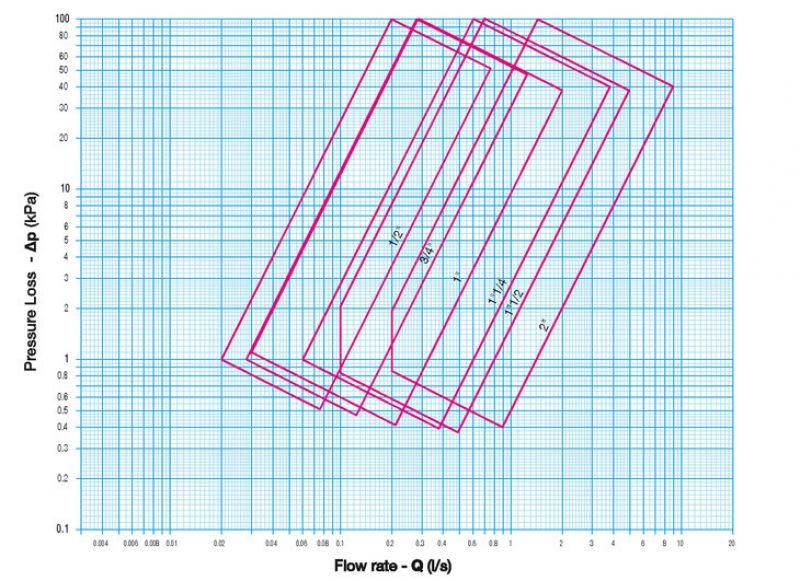 Cimm 727 графика