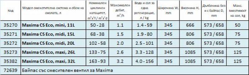 MAXIMA омекотителни системи за вода