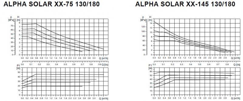 Grundfos Alpha Solar графики