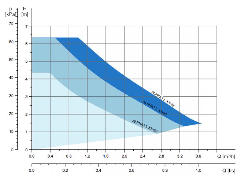 Grundfos Alpha1 L - характеристични криви
