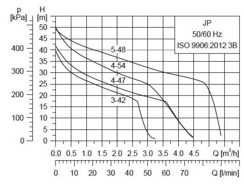Grundfos JP JP Booster графики