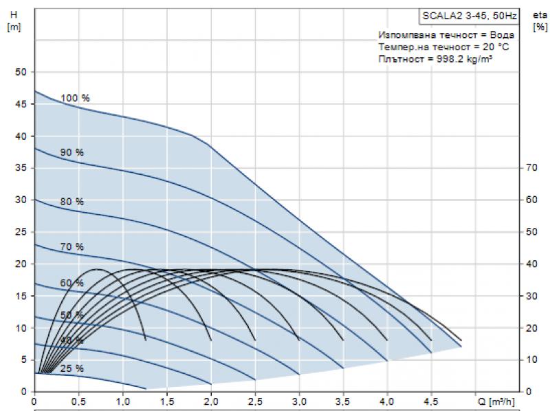 Scala2_Curve