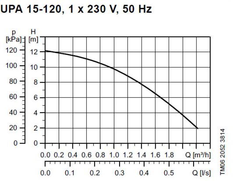 UPA15-120 графики