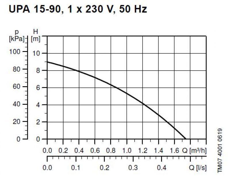 UPA15-90 графики