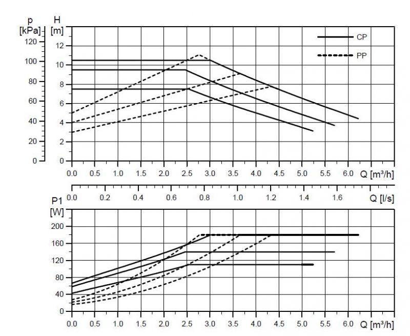 GRUNDFOS UPML 25-105 работни криви AUTO