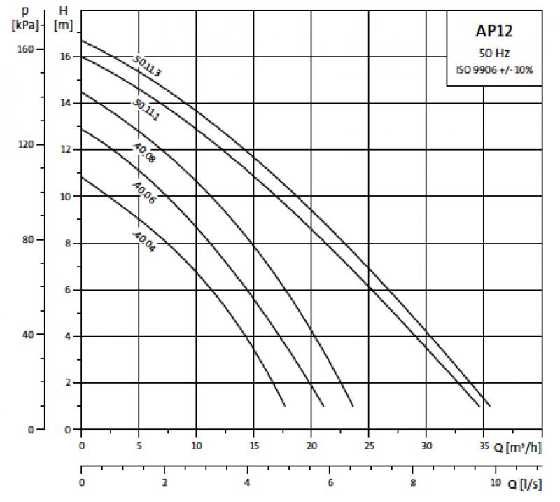 Grundfos Unilift AP12 криви