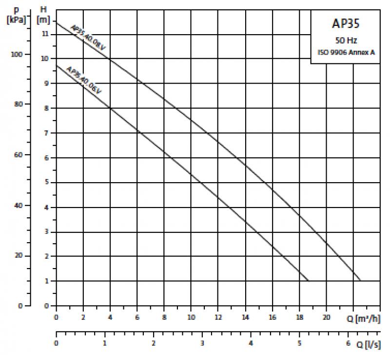 Grundfos Unilift AP35 криви