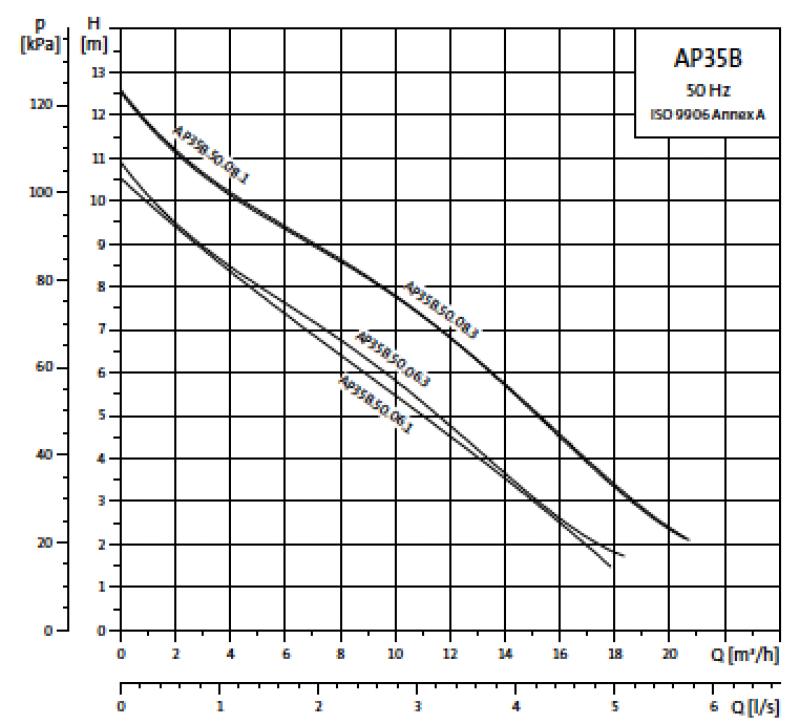 Grundfos Unilift AP35B криви