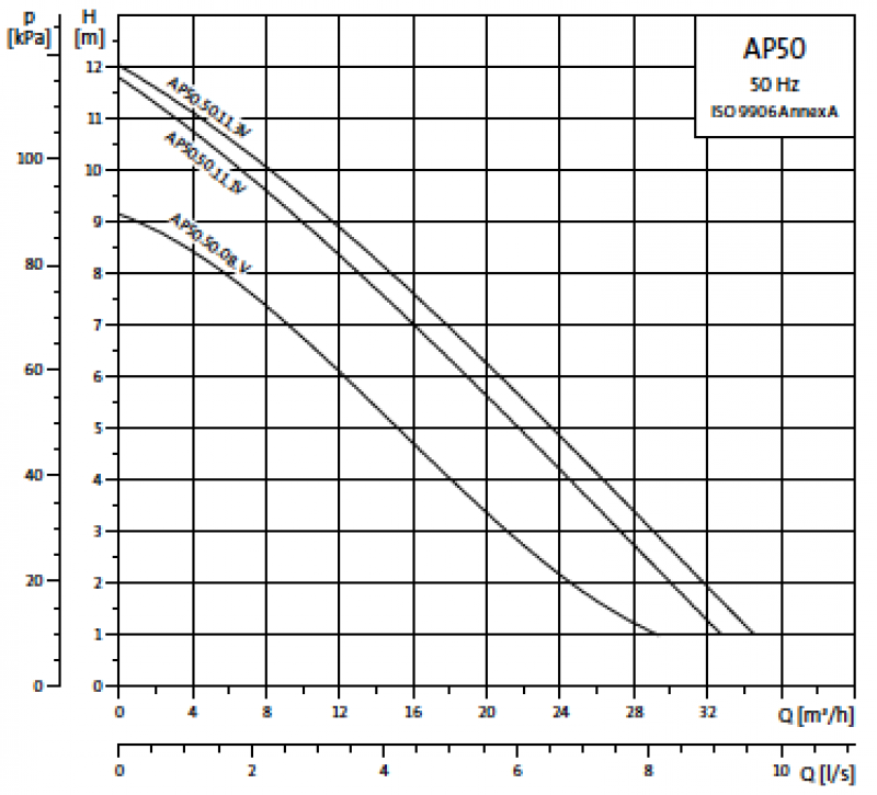 Grundfos Unilift AP50 криви