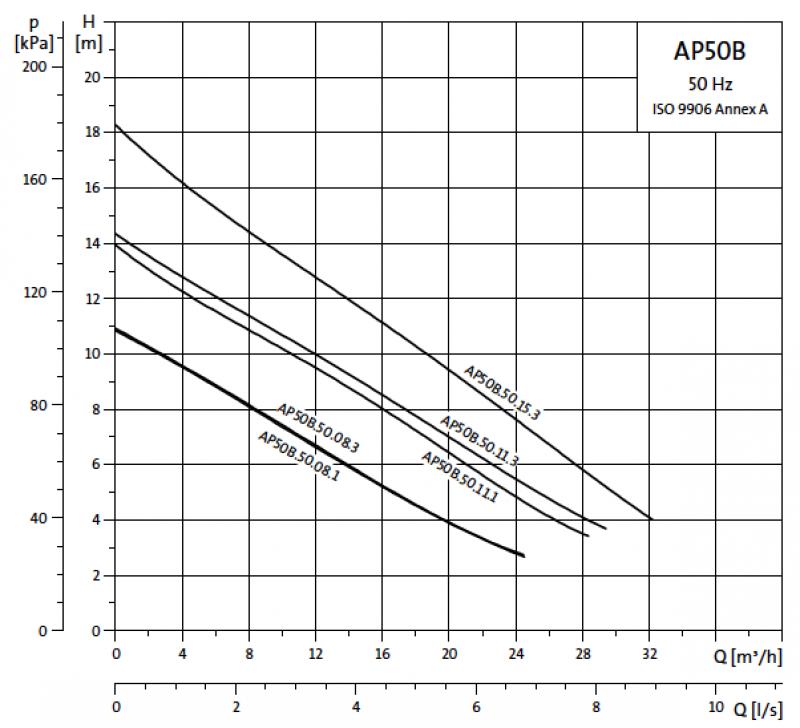 Grundfos Unilift AP50B криви