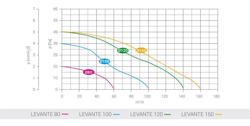 LUX LEVANTE АКСИАЛЕН ВЕНТИЛАТОР ЗА СТЕНА графики