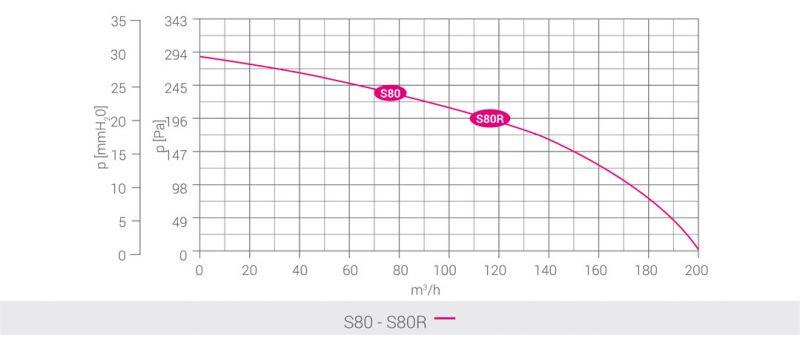 LUX S80R ЦЕНТРОБЕЖЕН ВЕНТИЛАТОР графики